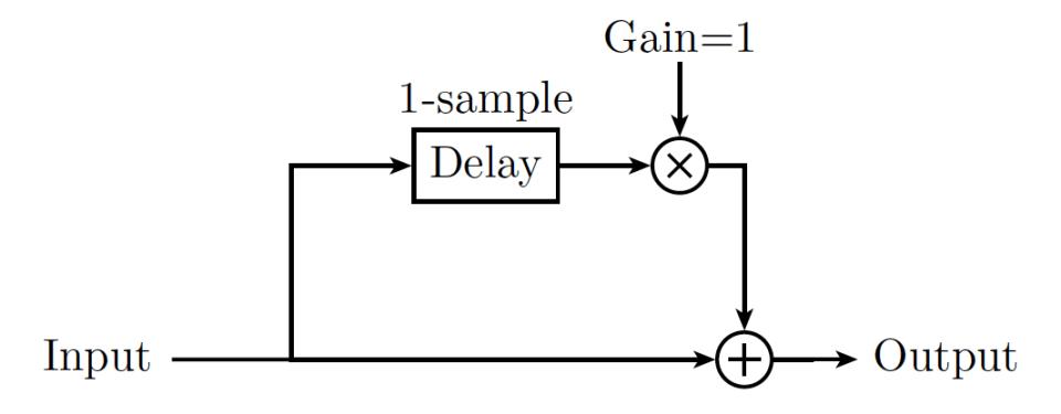 Low-Pass Filter - Hack Audio