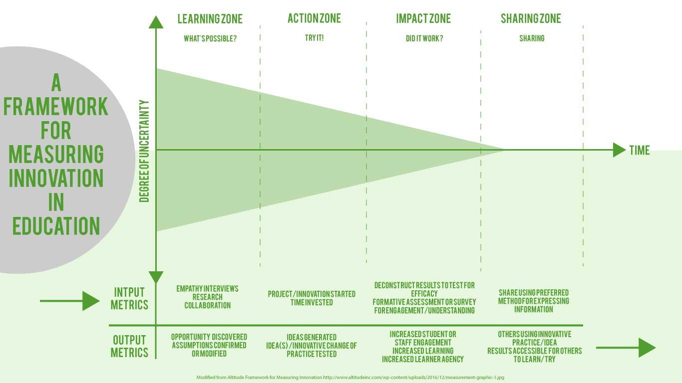 Framework for Measuring Innovation in Education