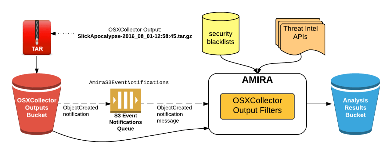 AMIRA Architecture
