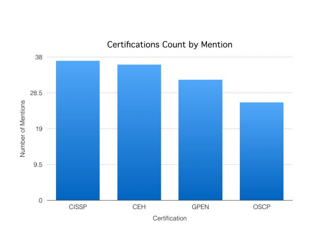 certificationsbymention
