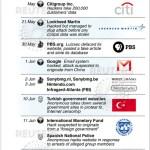 2011 CyberAttacks Timeline