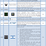 January 2012 Cyber Attacks Timeline (Part 1)