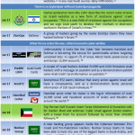 Middle East Cyber War Timeline