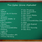 The Alphabet of Cyber Crime from APT to Zeus