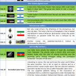 Middle East Cyberwar Update (Part VI)