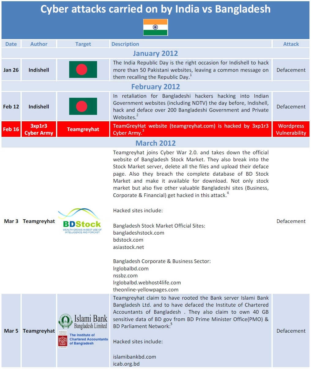 Timeline of Cyber War Between Bangladesh and India (Part II