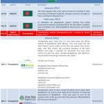 Timeline of Cyber War Between Bangladesh and India (Part II)