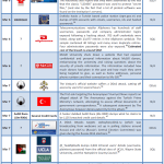 March 2012 Cyber Attacks Timeline (Part I)