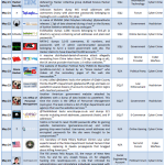 May 2012 Cyber Attacks Timeline (Part II)