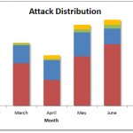 Several Small Enhancements to 2012 Cyber Attacks Statistics