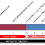 A 0-Day Attack Lasts On Average 10 Months