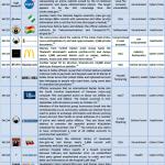 October 2012 Cyber Attacks Timeline