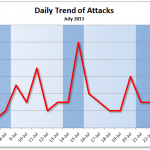 July 2013 Cyber Attacks Statistics
