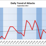 September 2013 Cyber Attacks Statistics