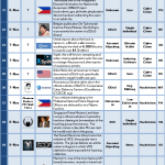 1-15 November 2013 Cyber Attacks Timeline