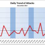 December 2013 Cyber Attack Statistics