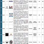 1-15 March 2014 Cyber Attacks Timeline