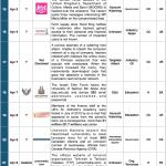 1-15 April 2014 Cyber Attacks Timeline