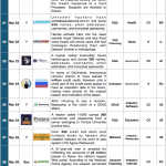 16-31 March 2014 Cyber Attacks Timeline
