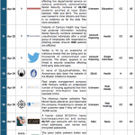 16-30 April 2014 Cyber Attacks Timeline