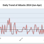 Jan-Apr 2014 Cyber Attacks Statistics