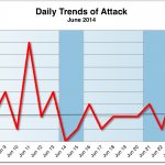 June 2014 Cyber Attacks Statistics