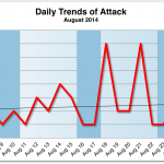 August 2014 Cyber Attacks Statistics