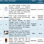 1-15 April 2015 Cyber Attacks Timeline