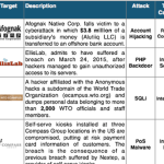 16-31 March 2015 Cyber Attacks Timeline