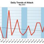 May 2015 Cyber Attacks Statistics