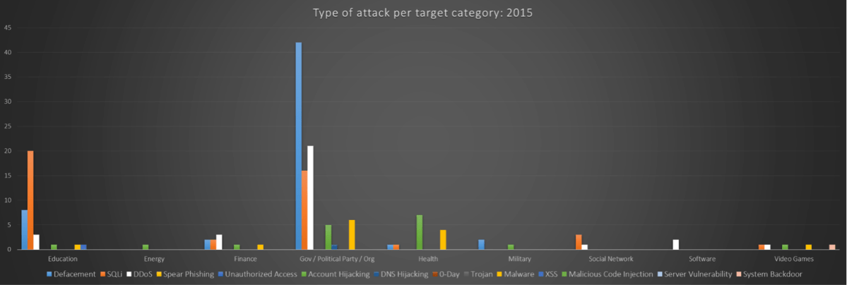 Target-Category