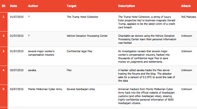 1-15 July 2015 Cyber Attacks Timeline Featured