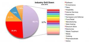Industry June 2015