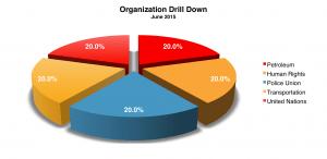 Organization June 2015