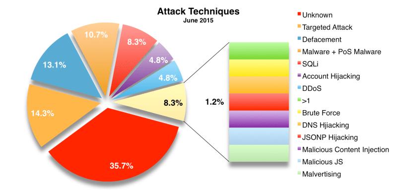 Techniques Jun 2015