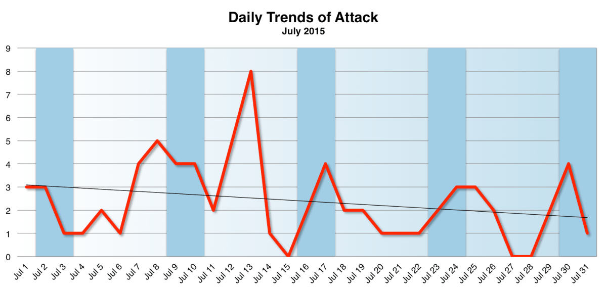 Daily Trend July 2015