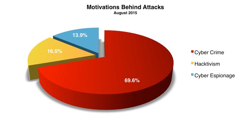 Motivations August 2015