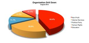Organization August 2015