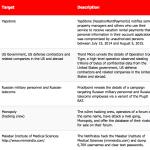 16-30 September 2015 Cyber Attacks Timeline