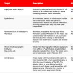 16-31 October 2015 Cyber Attacks Timeline