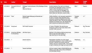 16-30 November 2015 Cyber Attacks Timeline