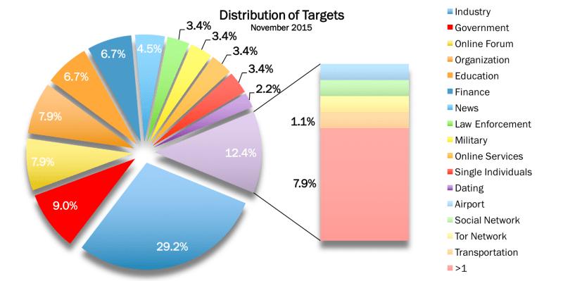 November 2015 Targets