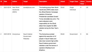 1-15 January 2016 Cyber Attacks Timeline