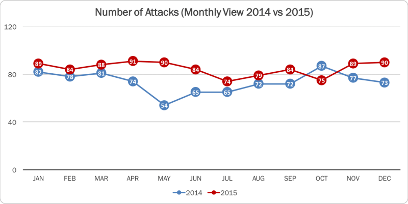 2015 Number of Daily Attacks