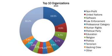 Top 10 Organizations 2015 no border2