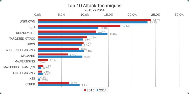Top 10 Tecniques 2015 vs 2014