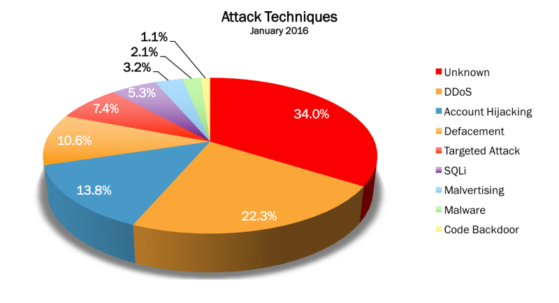 Attack Techniques Jan 2016