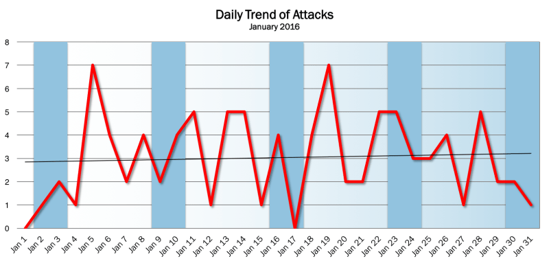Daily Trends Jan 2016