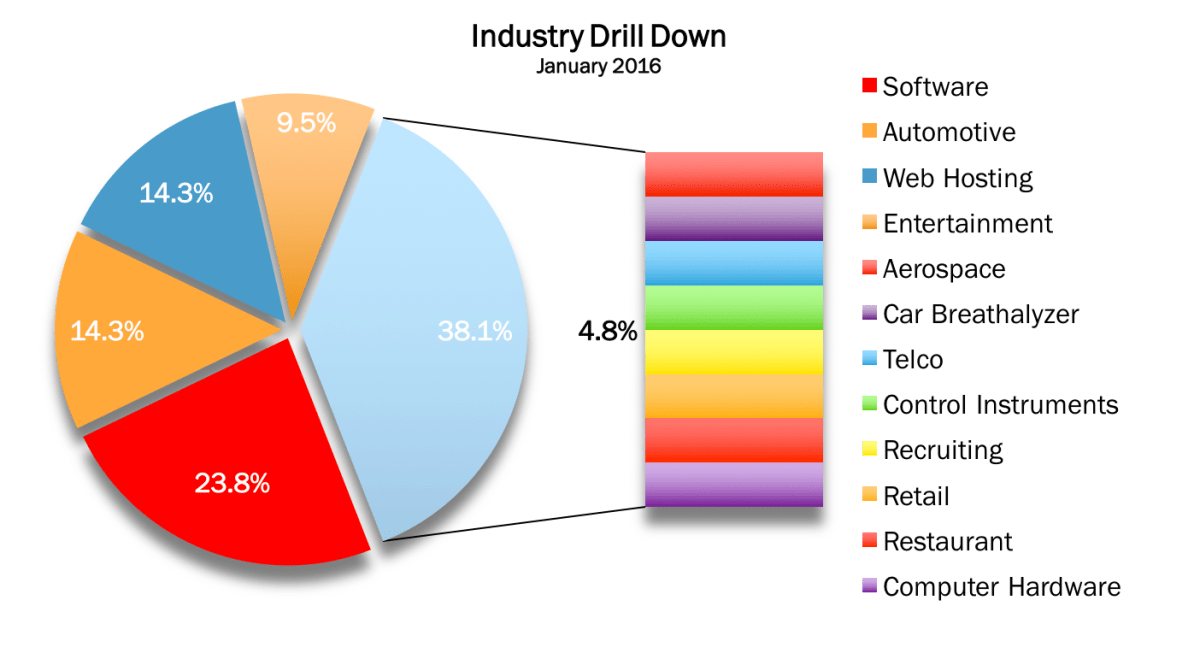 Industry Drill Down Jan 2016