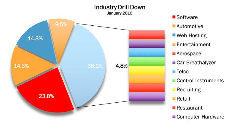 Industry Drill Down Jan 2016